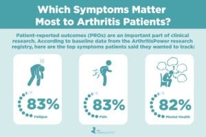The Arthritis Symptoms That Matter to Patients May Not Always Be the Ones They Discuss with Their Doctor